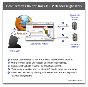 Mozilla Do not Track Header (Quelle: Mozilla)